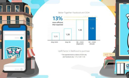 Facebook: a combination of outdoor advertising and social media advertising gives a synergistic effect